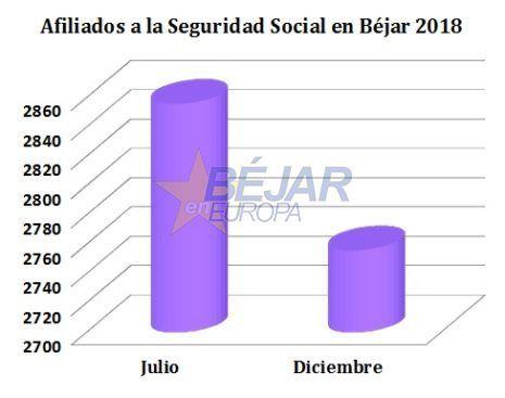 Béjar concluye 2018 perdiendo 100 afiliados a la Seguridad en el último semestre