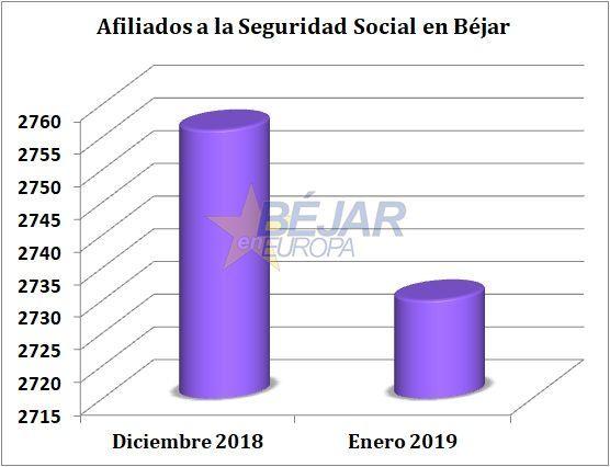 Béjar inicia 2019 con 26 afiliados menos a la Seguridad Social