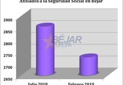 Béjar pierde 170 afiliados a la Seguridad Social en 7 meses