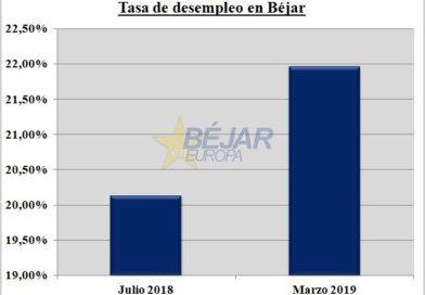 La tasa de paro en Béjar se incrementa en un 1,83% desde julio