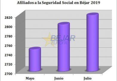 Béjar continúa incrementando el número de afiliados a la Seguridad Social