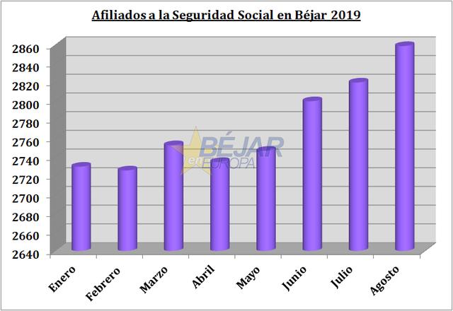 Incremento de 39 afiliados a la Seguridad Social en Béjar