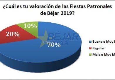 El 70% de los encuestados hacen una valoración «Buena o muy buena» de las Fiestas Patronales de Béjar 2019
