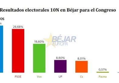 GRÁFICOS   Elecciones 10N en Béjar: El PP recupera su hegemonía, descalabro de Cs, y Vox es tercera fuerza