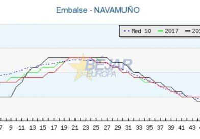 Navamuño remonta su reserva hídrica alcanzando el 42,86%