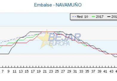 Navamuño alcanza el 57,17% de su capacidad