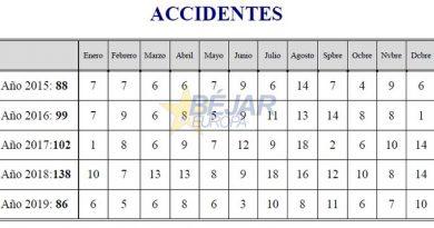 52 accidentes menos en Béjar durante 2019