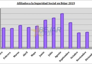 GRÁFICOS | A pesar de la bajada del paro, Béjar concluye 2019 con menos afiliados a la Seguridad Social