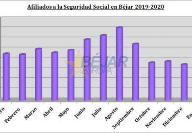 El aumento del paro confirma el descenso de afiliados a la Seguridad Social en Béjar