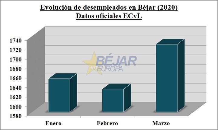 La crisis por el COVID-19 dispara el paro en Béjar