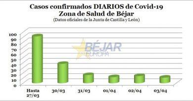 Se estabiliza el incremento de nuevos casos de Covid-19 en la Zona de Salud de Béjar