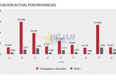 Salamanca | Continúan aumentando los trabajadores afectados por ERTEs de «fuerza mayor»: Ya son 12.454