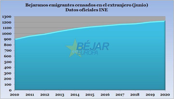 323 bejaranos emigraron al extranjero en la última década