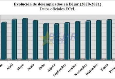 Descenso del paro en Béjar: 19 demandantes menos inscritos en la Oficina del ECyL