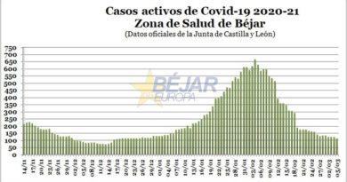 Zona de Salud de Béjar | Los casos activos de Covid-19 bajan hasta niveles de mediados de diciembre