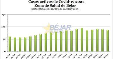 Zona de Salud de Béjar   Paulatina bajada de casos activos (87) y de incidencia acumulada (358,31)