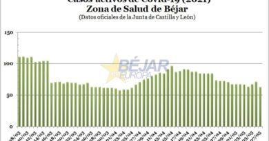 La Junta registra una notable bajada de casos activos por Covid-19 en la Zona de Salud de Béjar