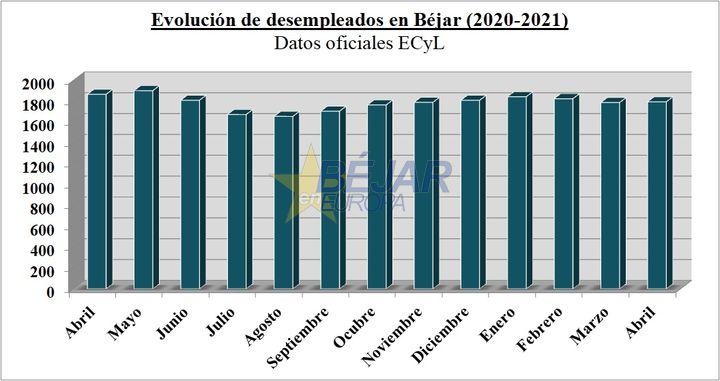Ligero aumento del paro en Béjar durante el mes de abril