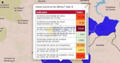 Repunte de casos activos (67) y de la incidencia acumulada (151,29) en la Zona de Salud de Béjar