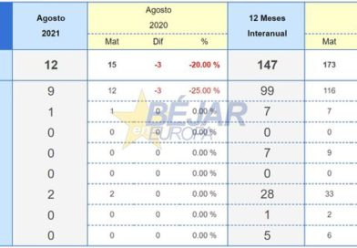 Las matriculaciones de vehículos bajan en Béjar un 20% respecto al 2020